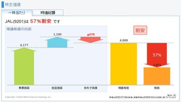 JAL(日本航空)の理論株価