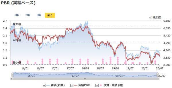 武田薬品工業の実績PBRの推移