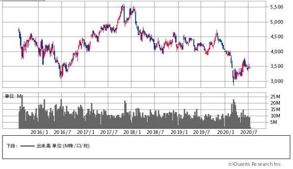 ブリヂストンの株価チャート