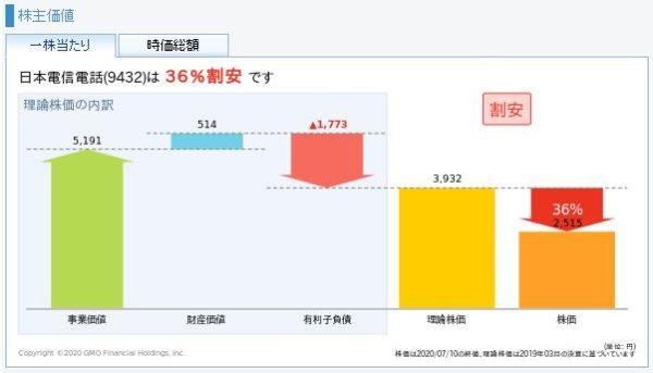 NTT(日本電信電話)の理論株価