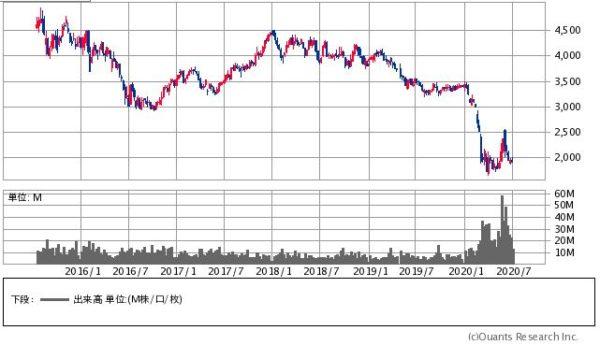 JAL(日本航空)の株価チャート