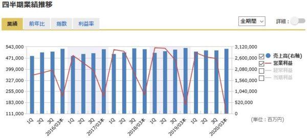 NTT(日本電信電話)の四半期業績の推移