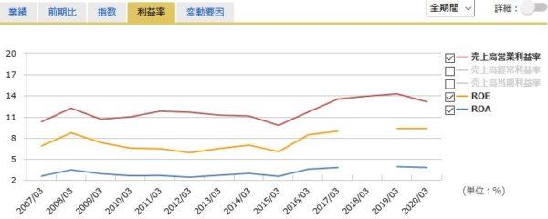 NTT(日本電信電話)の営業利益率