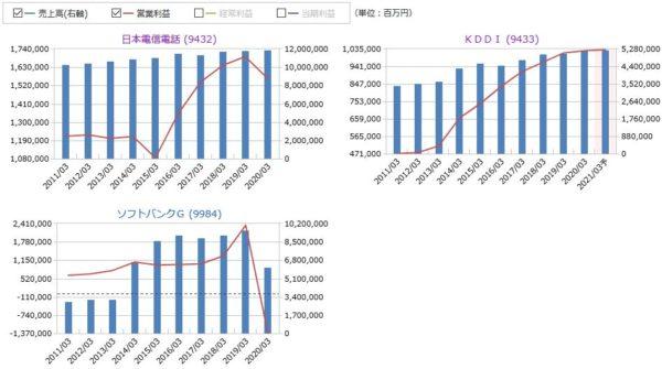 NTT(日本電信電話)、KDDI、ソフトバンクGの売上高・営業利益の比較
