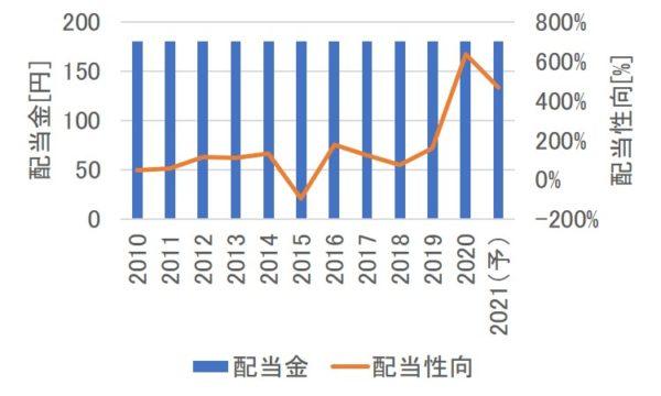 武田薬品工業の配当金の推移