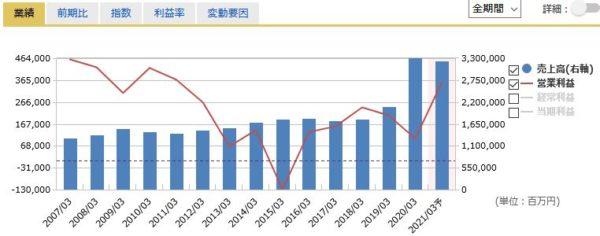 武田薬品工業の売上高・営業利益