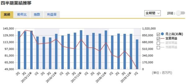 ブリヂストンの四半期業績の推移