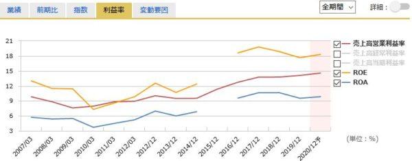 花王の営業利益率