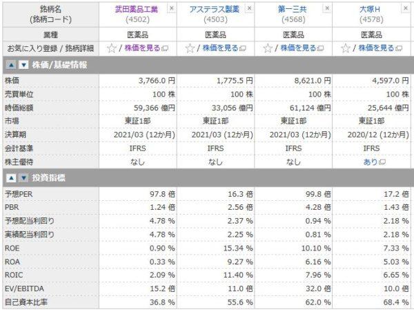 武田薬品工業、アステラス製薬、第一三共、大塚Hの投資指標の比較
