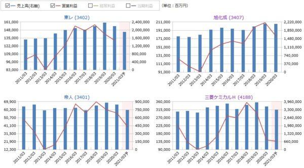 東レ、旭化成、帝人、三菱ケミカルHの売上高・営業利益の比較