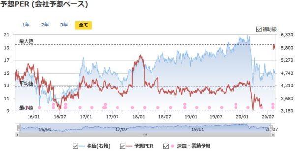 東京海上HDの予想PERの推移