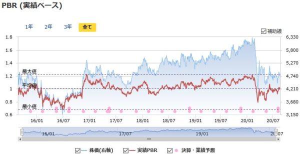 東京海上HDの実績PBRの推移