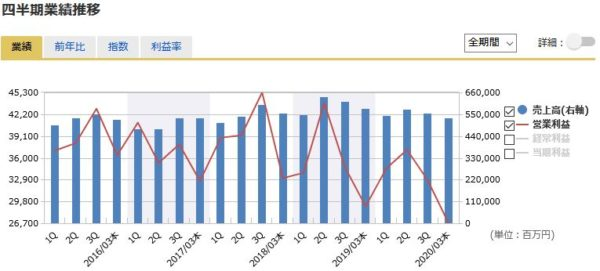 東レの四半期業績の推移