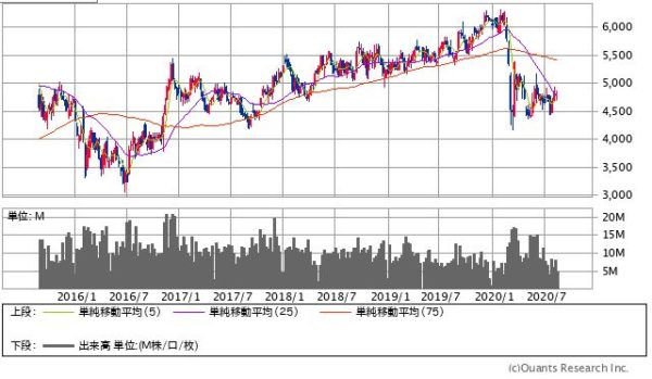 東京海上HDの株価チャート