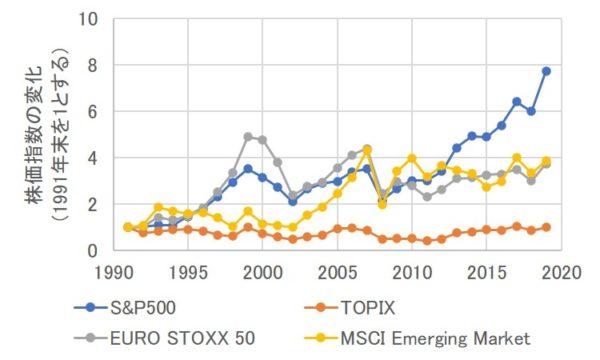投資対象地域ごとの株価指数の変化