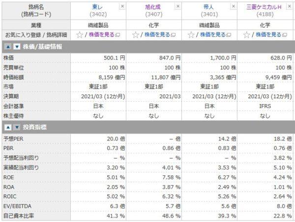 東レ、旭化成、帝人、三菱ケミカルHの投資指標の比較