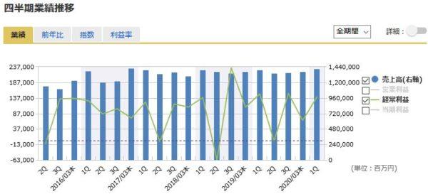 東京海上HDの四半期業績の推移