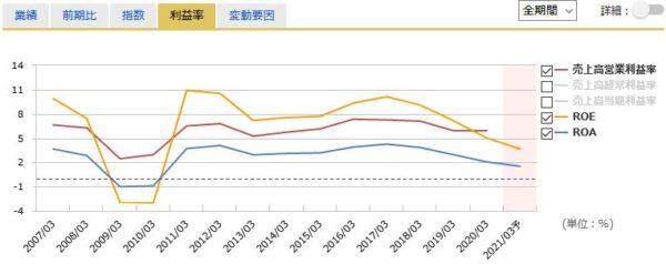 東レの営業利益率