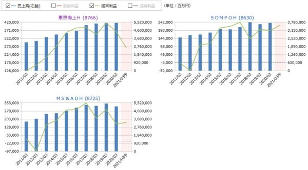 東京海上HD、SOMPOH、MS&ADHの売上高・経常利益の比較