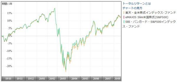 米国株インデックスファンドのリターン比較