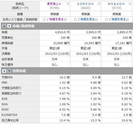 東京海上HD、SOMPOH、MS&ADHの投資指標の比較
