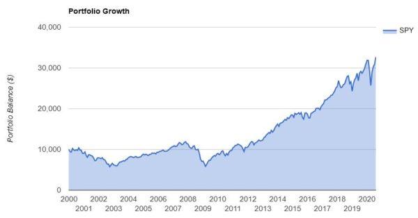 1999年末にSPYに投資した場合の資産額の変化