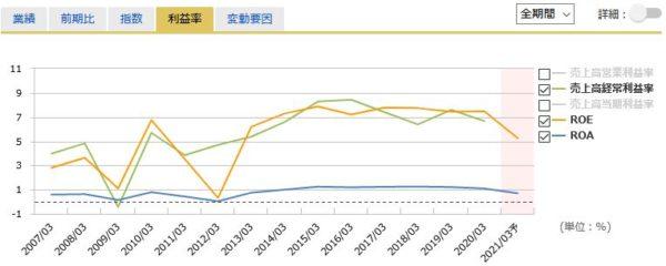 東京海上HDの経常利益率
