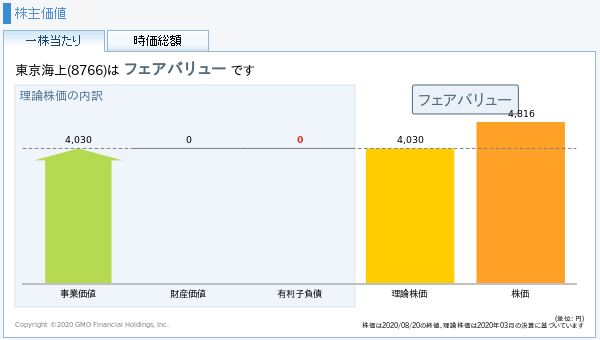 東京海上HDの理論株価