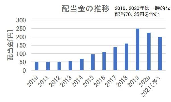 東京海上HDの配当金の推移