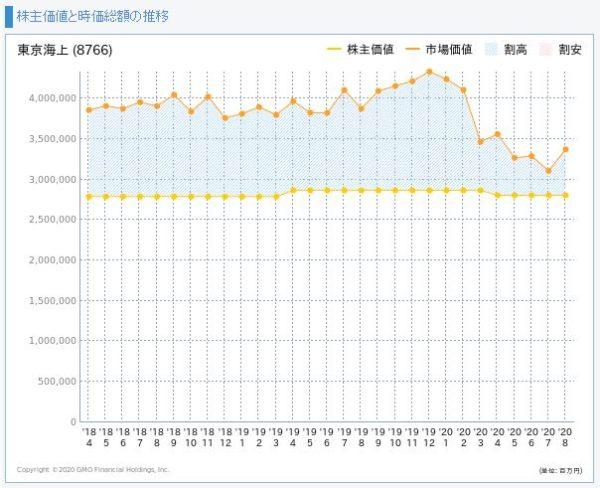 東京海上HDの株主価値と市場価値の推移