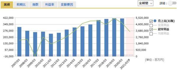 東京海上HDの売上高・経常利益