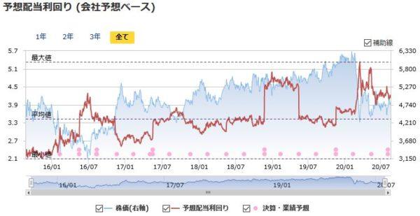 東京海上HDの予想配当利回りの推移