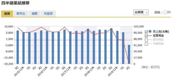 すかいらーくホールディングスの四半期業績の推移
