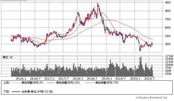 ENEOSホールディングスの株価チャート