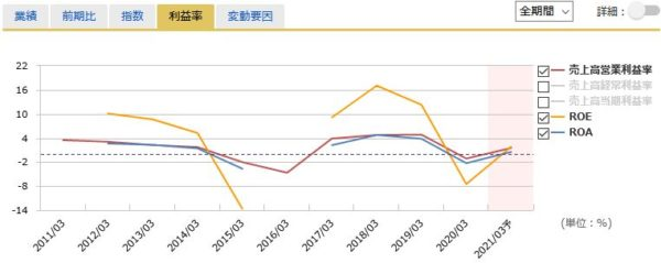 ENEOSホールディングスの営業利益率