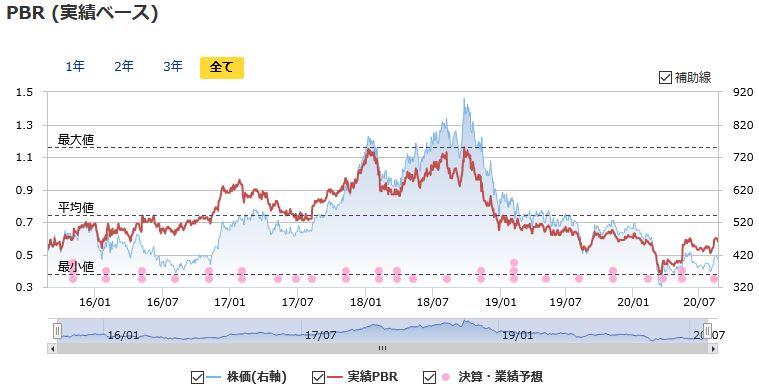 株価 エネオス