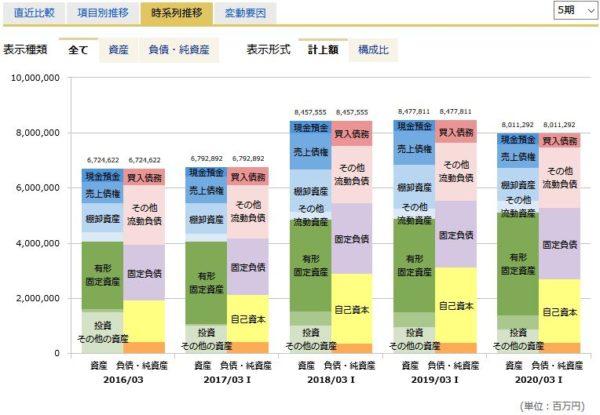 ENEOSホールディングスの貸借対照表
