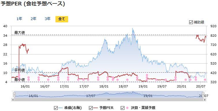 エネオス 株価