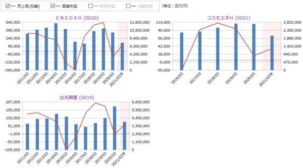 ENEOSホールディングス、コスモスエネH、出光興産の売上高・営業利益の比較