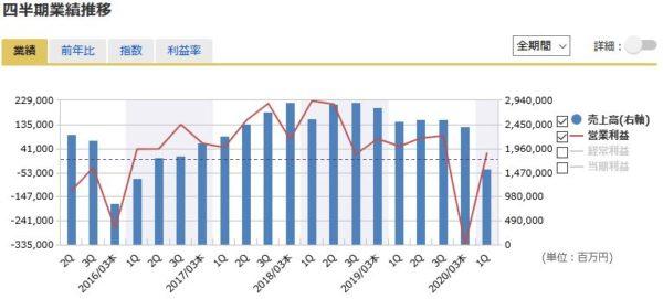 ENEOSホールディングスの四半期業績の推移