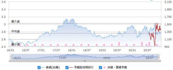 SPKの配当利回りと株価の推移
