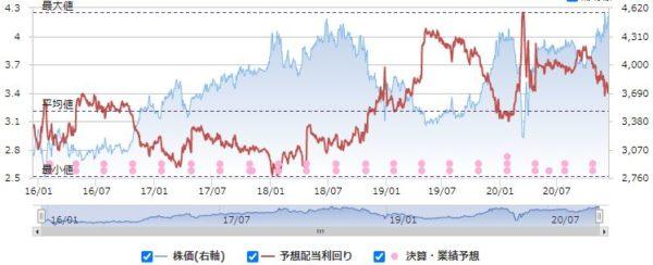 沖縄セルラー電話の配当利回りと株価の推移