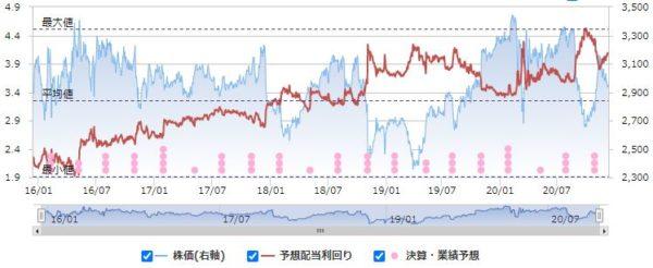 KDDIの配当利回りと株価の推移