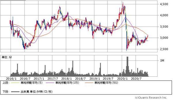 リコーリースの株価チャート