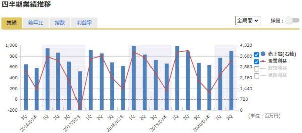 アサンテの四半期業績の推移