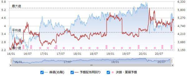 東京海上ホールディングスの配当利回りと株価の推移