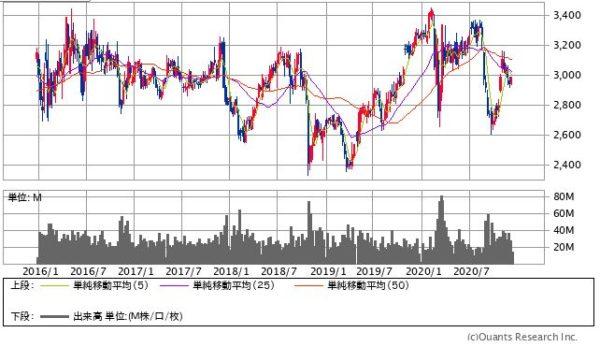 KDDIの株価チャート