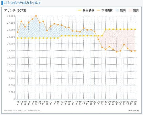 アサンテの株主価値と市場価値の推移