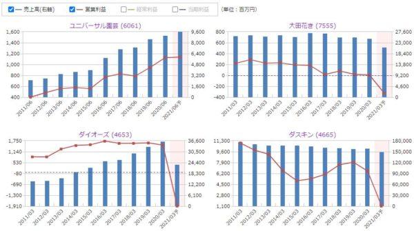 ユニバーサル園芸社、大田花き、ダイオーズ、ダスキンの売上高・営業利益の比較