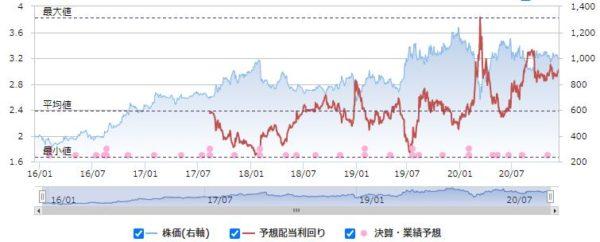 サンネクスタグループの配当利回りと株価の推移